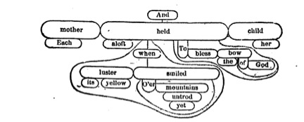 With Pleasure: Gertrude Stein and the Sentence Diagram